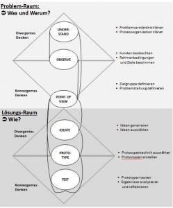 Vorgehensweise beim Design-Thinking