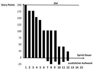 Sprint-Burn-down-Chart als erweitertes Balkendiagramm